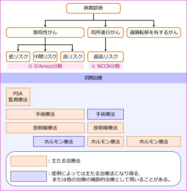 前立腺癌診療ガイドライン2012年版