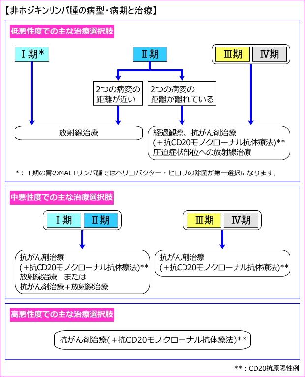 非ホジキンリンパ腫の病型・病期と治療